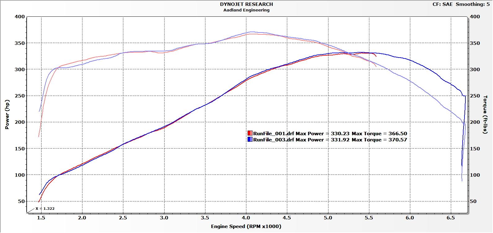 Dyno of 6.2L ecotec3? - Gen V Small Block Engine ...